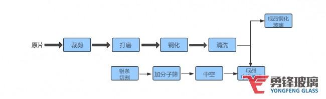 万博体育max手机登录新万博里约manbetx生产工艺流程